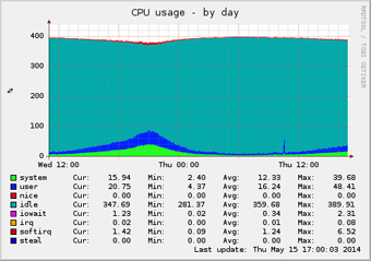 Hardware CPU Load